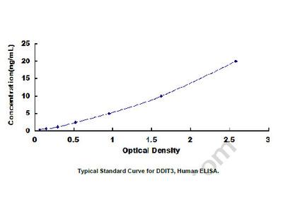 ELISA Kit for DNA Damage Inducible Transcript 3 (DDIT3)