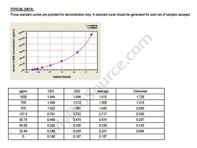 Human Choline/ethanolamine kinase, CHKB ELISA Kit