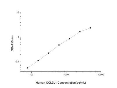 Human CCL3L1 (Chemokine C-C-Motif Ligand 3 Like Protein 1) ELISA Kit