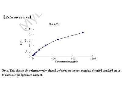 Rat acetylcholine (ACh) ELISA Kit