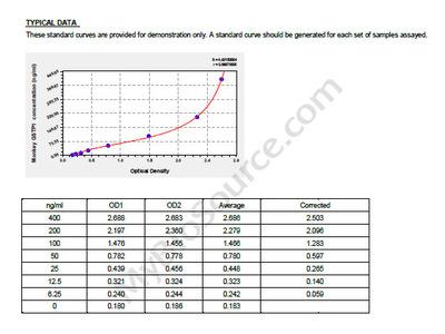 Monkey Glutathione S-transferase P, GSTP1 ELISA Kit