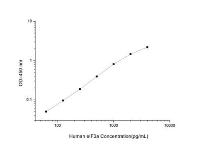 Human eIF3a (Eukaryotic Translation Initiation Factor 3a) ELISA Kit