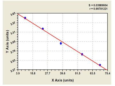 Chicken A kinase (PRKA) anchor protein (gravin) 12 ELISA Kit