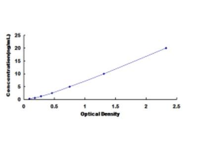 ELISA Kit for Cyclin Dependent Kinase 2 (CDK2)