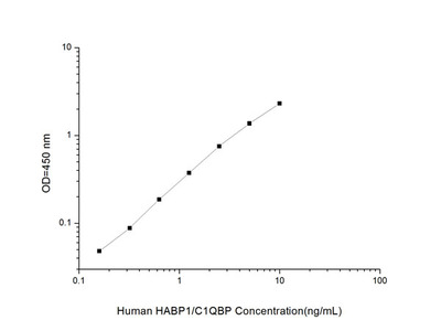 Human HABP1/C1QBP (Hyaluronan Binding Protein 1) ELISA Kit