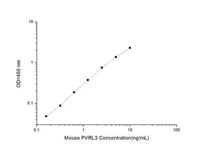 Mouse PVRL3 (Poliovirus Receptor Related Protein 3) ELISA Kit