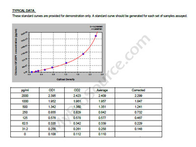 Chicken Insulin-like growth factor 2 mRNA-binding protein 1, IGF2BP1 ELISA Kit