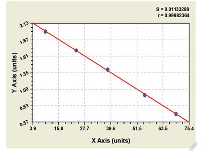 Bovine UDP-glucuronosyltransferase ELISA Kit