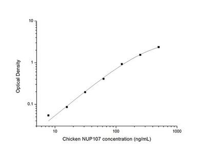 Chicken NUP107 (Nucleoporin 107kDa) ELISA Kit