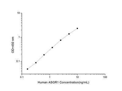 Human ASGR1 (Asialoglycoprotein Receptor 1) ELISA Kit