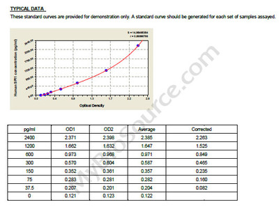 Human Transcription factor PU.1, SPI1 ELISA Kit