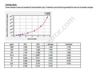 Human Dephospho-CoA kinase domain-containing protein, DCAKD ELISA Kit