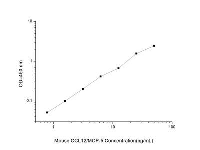 Mouse CCL12/MCP-5 (Monocyte Chemotactic Protein 5) ELISA Kit