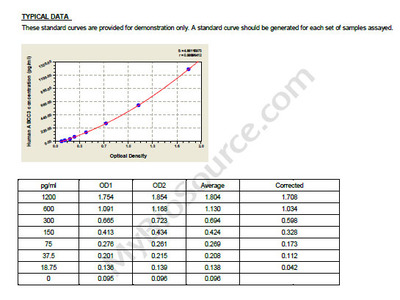 Human Canalicular multispecific organic anion transporter 2, ABCC3 ELISA Kit
