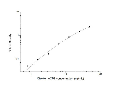 Chicken ACP5 (Tartrate Resistant Acid Phosphatase 5) ELISA Kit