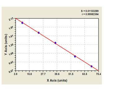 Canine Mg (2+) -ATPase ELISA Kit