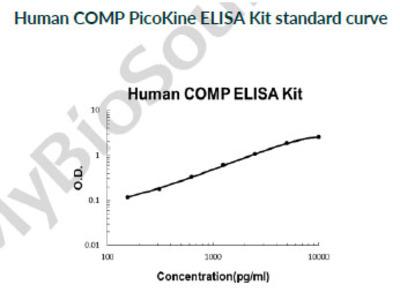 Human COMP PicoKine ELISA Kit