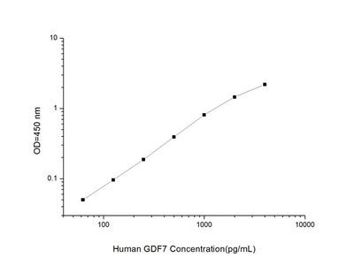 Human GDF7 (Growth Differentiation Factor 7) ELISA Kit