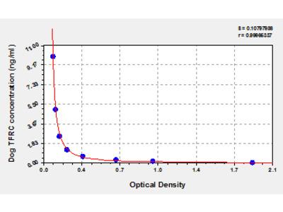 Dog Transferrin receptor protein 1, TFRC ELISA Kit