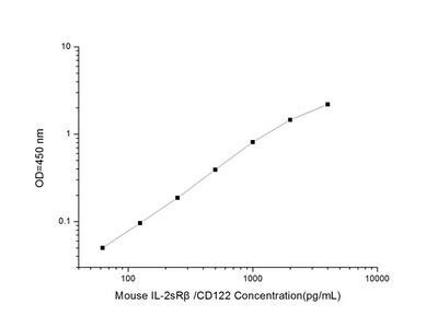 Mouse IL-2sRbeta/CD122 (Soluble Interleukin-2 Receptor) ELISA Kit