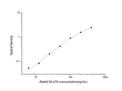 Rabbit GLUT4 (Glucose Transporter 4) ELISA Kit