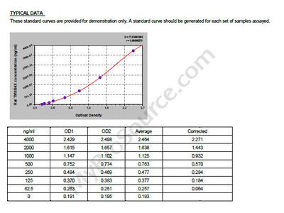 Rat Thymosin beta-4, TMSB4X ELISA Kit