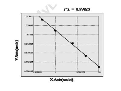 Human Anti Melanoma associated antigen ELISA Kit