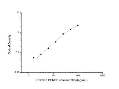 Chicken CENPE (Centromere Protein E) ELISA Kit
