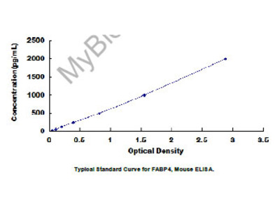 ELISA Kit for Fatty Acid Binding Protein 4, Adipocyte (FABP4)