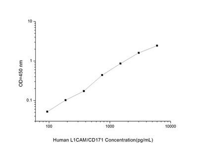 Human L1CAM/CD171 (L1-Cell Adhesion Molecule) ELISA Kit