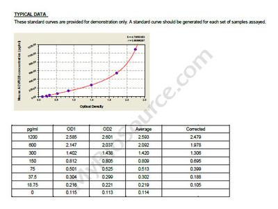 Mouse Activin receptor type-2B, ACVR2B ELISA Kit