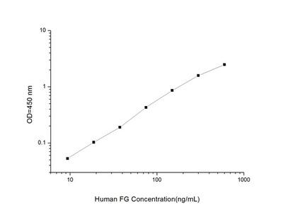 Human FG (Fibrinogen) ELISA Kit