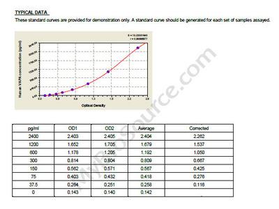 Human Vesicle-associated membrane protein-associated protein A, VAPA ELISA Kit