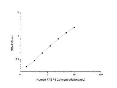 Human FABP8 (Fatty Acid Binding Protein 8, Myelin) ELISA Kit