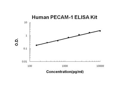 Human PECAM-1/CD31 PicoKine ELISA Kit