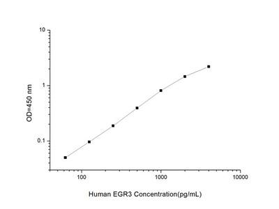 Human EGR3 (Early Growth Response Protein 3) ELISA Kit