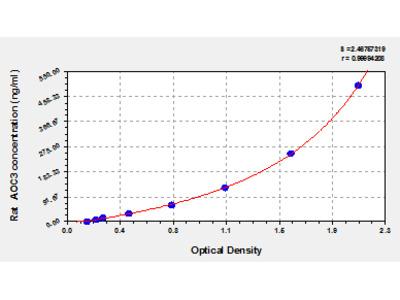 Rat Membrane primary amine oxidase, AOC3 ELISA Kit