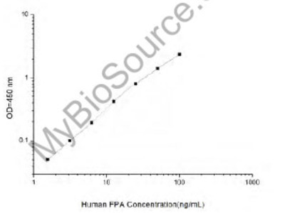 Human FPA (Fibrinopeptide A) ELISA Kit