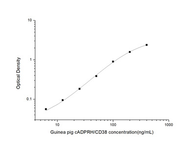 Guinea pig cADPRH/CD38 (Cyclic ADP Hydrolase) ELISA Kit