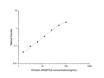 Chicken ANGPTL6 (Angiopoietin Like Protein 6) ELISA Kit