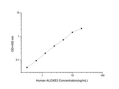 Human ALOXE3 (Arachidonate Lipoxygenase 3) ELISA Kit