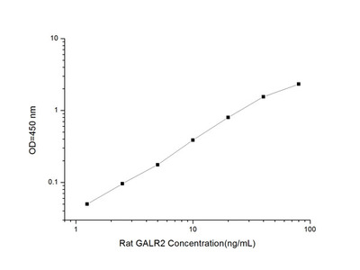 Rat GALR2 (Galanin Receptor2) ELISA Kit