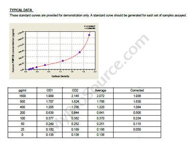 Human Mitochondrial-processing peptidase subunit beta, PMPCB ELISA Kit