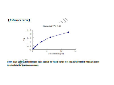 Human Anti-Thrombopoietin Receptor Antibody (anti-TPO R Ab) ELISA Kit