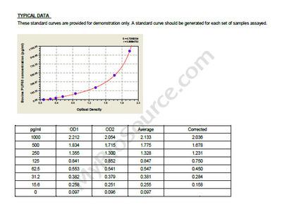 Bovine Poly (U) -binding-splicing factor PUF60, PUF60 ELISA Kit