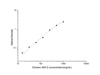 Chicken AMY2 (Amylase Alpha 2, Pancreatic) ELISA Kit