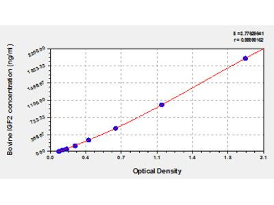 Bovine Insulin-like growth factor II, IGF2 ELISA Kit