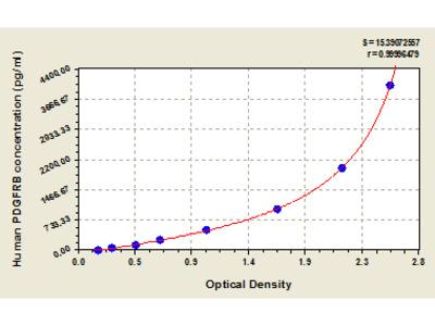 Human Beta-type platelet-derived growth factor receptor, PDGFRB ELISA Kit