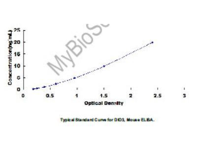 ELISA Kit for Deiodinase, Iodothyronine, Type III (DIO3)