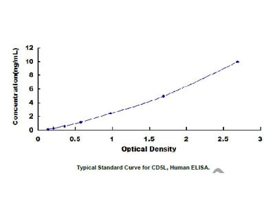 ELISA Kit for CD5 Antigen Like Protein (CD5L)